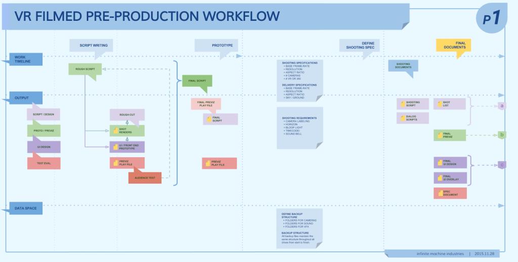 VR FILMED PRODUCTION WORKFLOW PART 1-2
